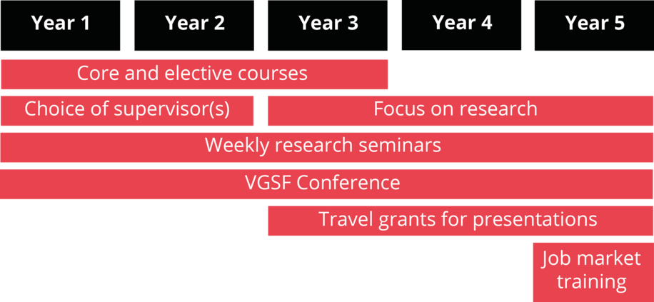 VGSF PhD Program Overview